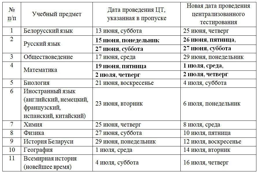 У Беларусі змянілі даты ЦТ. Новы расклад