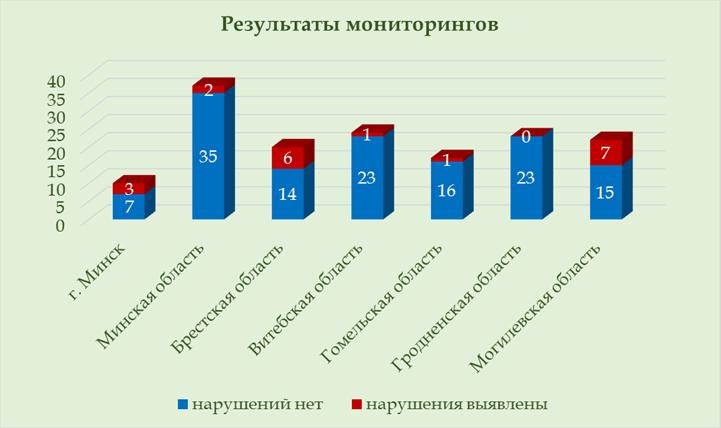 мониторинги_санпин.png