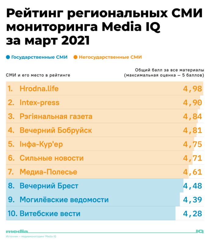 мониторинг MediaIQ, региональные СМИ