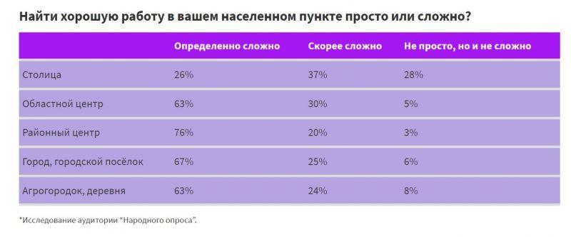 исследование, Центр новых идей, белорусские регионы